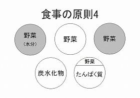 食事の原則4