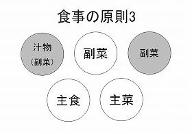 食事の原則3